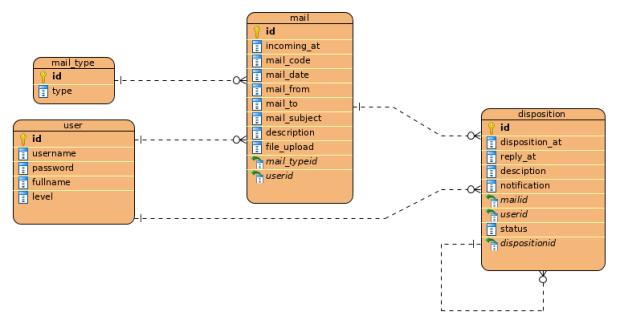 Contoh Cdm Aplikasi Pengarsipan Surat Masuk Dan Keluar